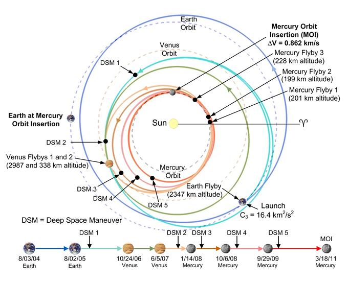 Messenger > About Mission Design. Messenger Trajectory. Mercury. Nasa Mercury Diagram At Scoala.co