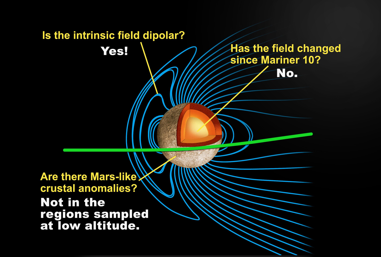 Mercury's Internal Magnetic Field