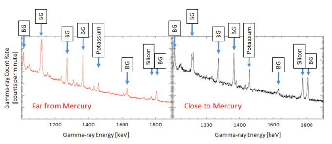 processes at work in Mercury's Exosphere